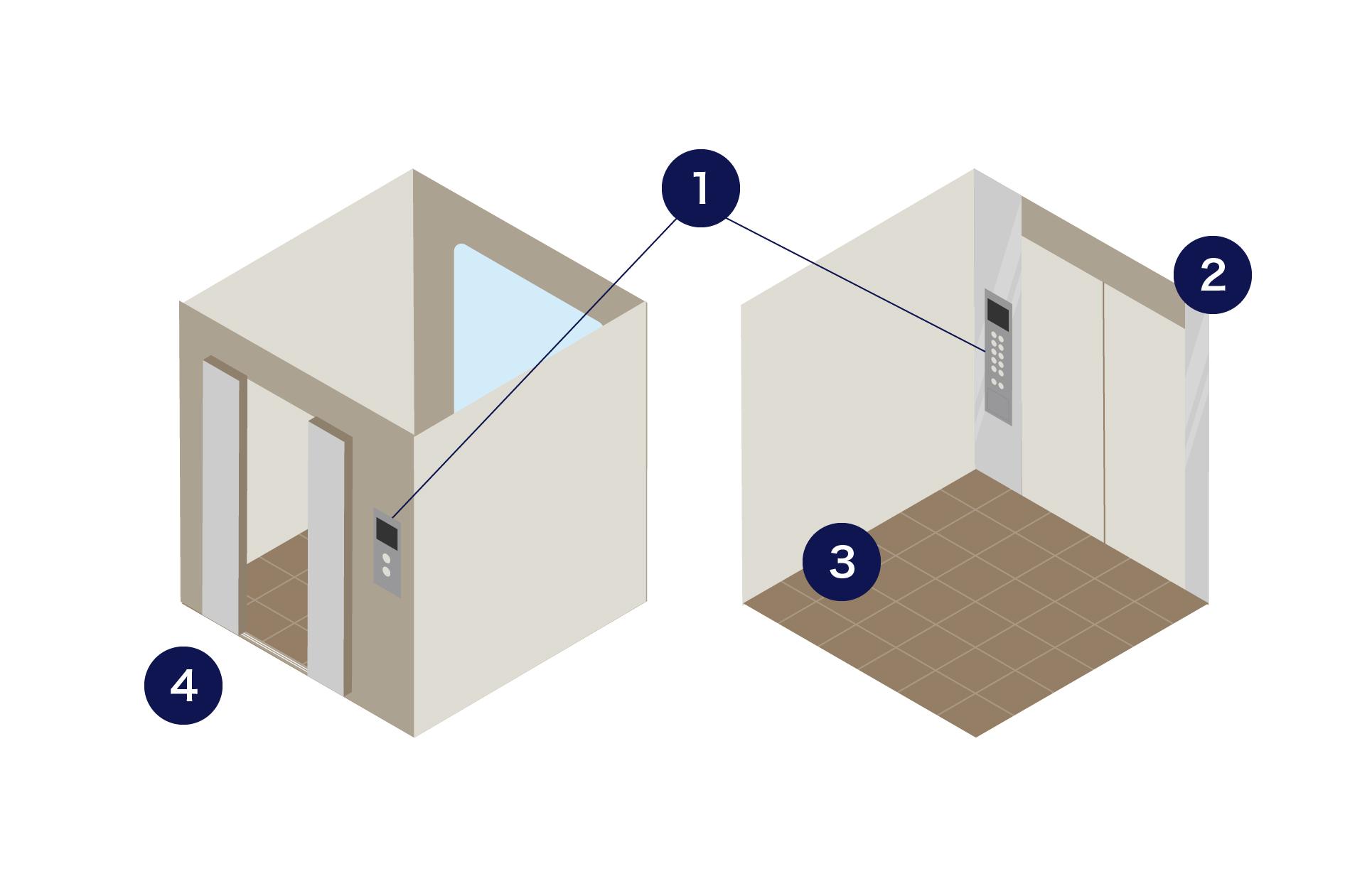 左右に二つのエレベーターがあり、かご操作盤やのりばインジケータ・ボタンには1の番号が、ドア・かご内の側板・三方枠には2の番号が・床タイルには3の番号が、敷居には4の番号がそれぞれ振られているイメージ