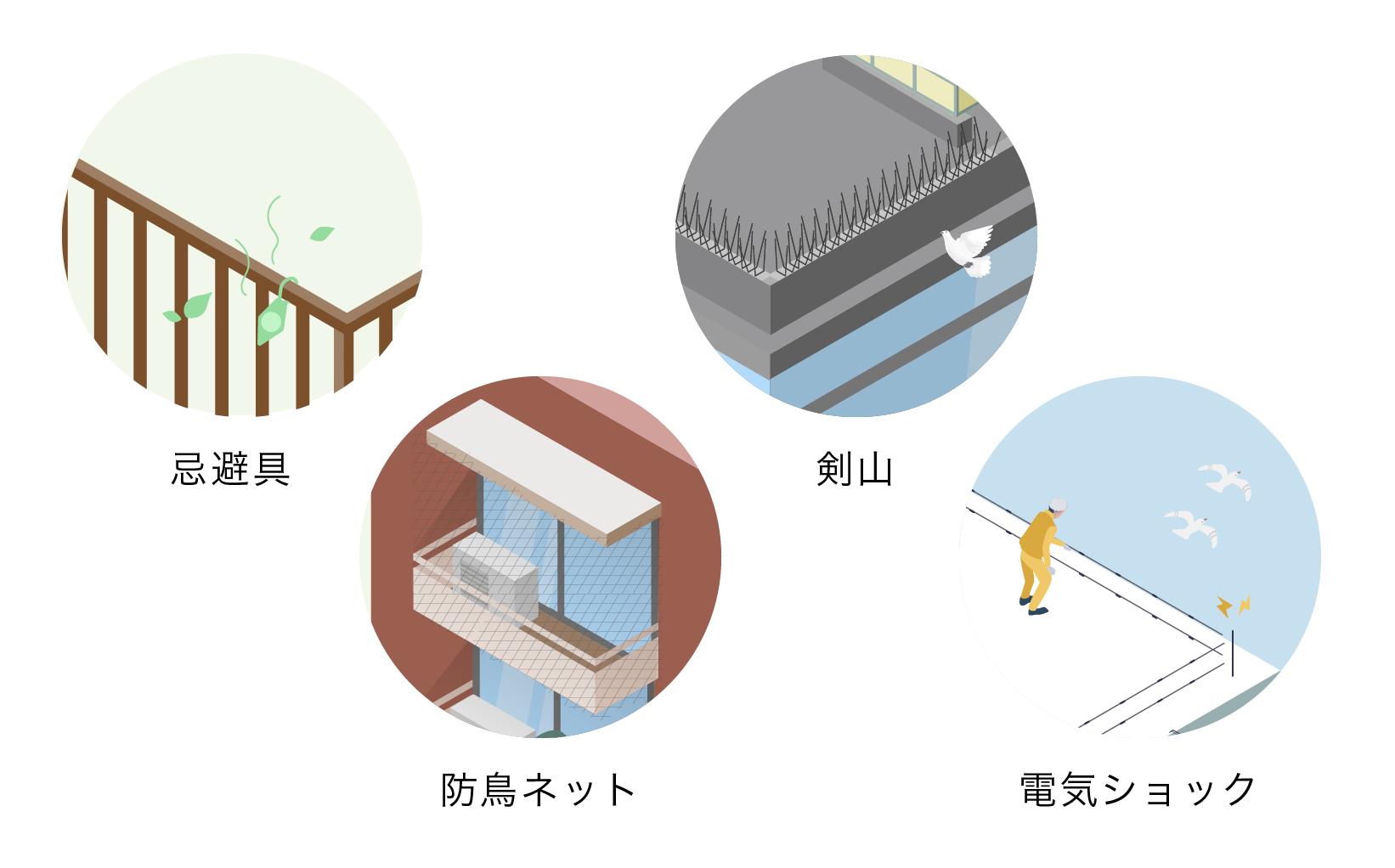 忌避具、防鳥ネット、剣山、電気ショックの4つの方法によって鳥害対策をしているイメージ