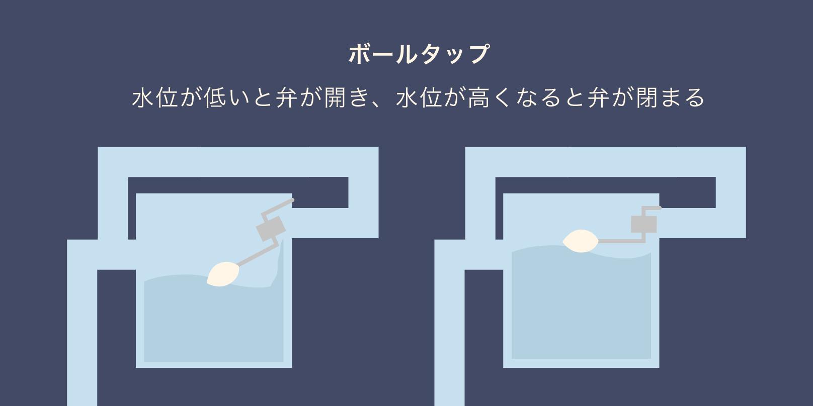 ボールタップの仕組みを表している 左側では水位が低く弁が空いている様子で右側は水位が高く弁が閉じているイメージ